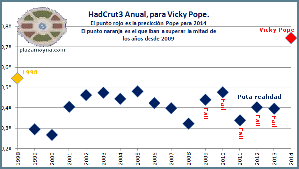 hadcrut3-para-vicky-pope