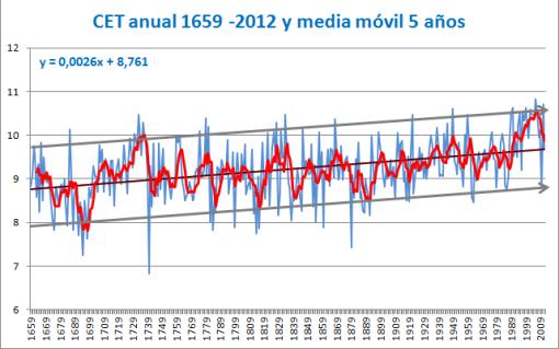 cet-anual-desde-1659-y-variabilidad-natural