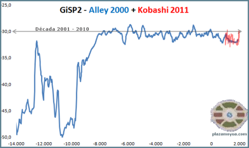 greenland-16000-years-Alley-Kobashi-GISP2