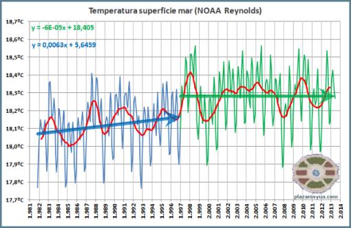 no-calentamiento-global-junio-2013-2-mitades