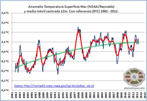 no-calentamiento-global-junio-2013-ref-82-02