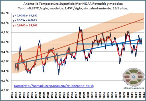 no-calentamiento-global-junio-2013-y-modelos