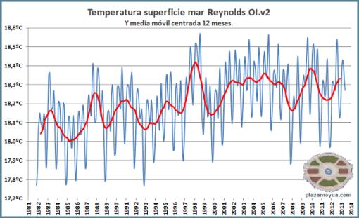 no-calentamiento-global-junio-2013