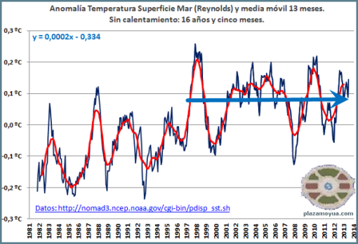 temperatura-global-superficie-mar-reynolds-julio-2013