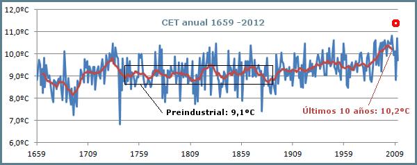 cet-1659-2012-alarmista