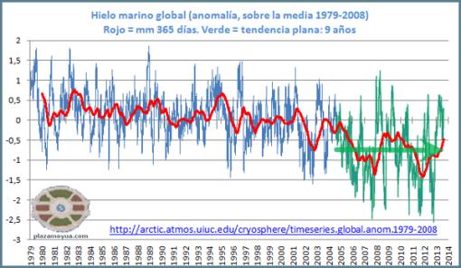 hielo-marino-global-15-ago-2013