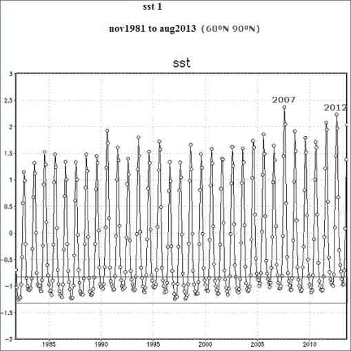 artico-temperatura-mar-desde-1981