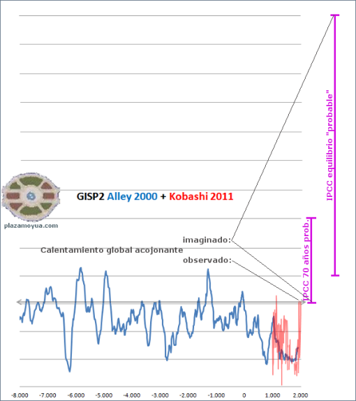 calentamientos-globales-naturales-e-IPCC