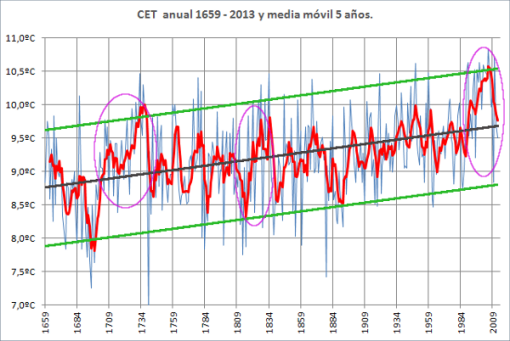 cet-anual-1659-2013-perspectiva