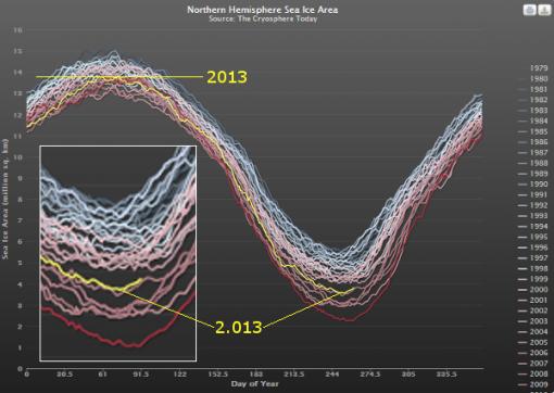hielo-marino-artico-2013