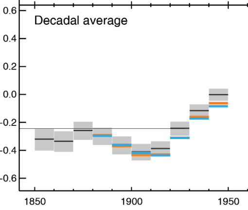 ipcc-ar5-decadal-lie-1950