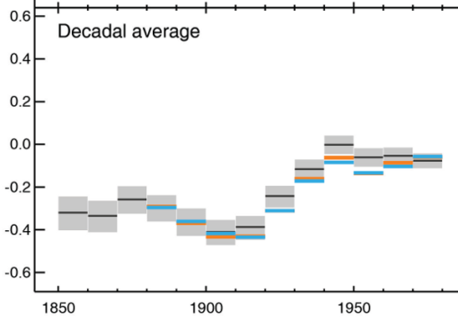 ipcc-ar5-decadal-lie-1980
