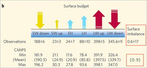stephens-surface-budget