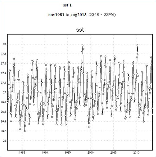 tropicos-temperatura-mar-desde-1981