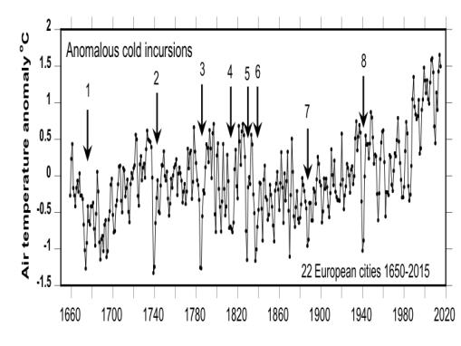 22-european-cities-temperature-1650-2015