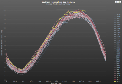 antartico-record-de-hielo