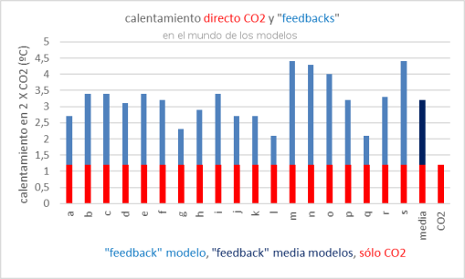 efecto-directo-co2-y-feedbacks-1