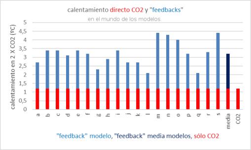 efecto-directo-co2-y-feedbacks-1
