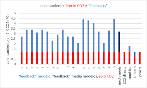 efecto-directo-co2-y-feedbacks-2