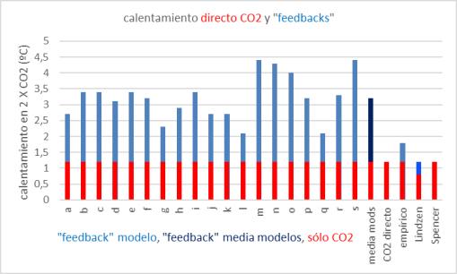 efecto-directo-co2-y-feedbacks-2