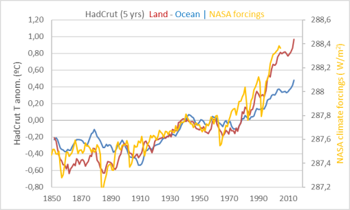 hadcrut-land-sea-forcings