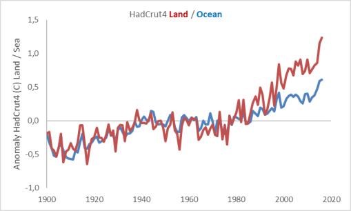 hadcrut4-land-ocean