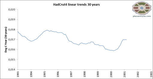 hadcrut4-trend-profile-since-1979