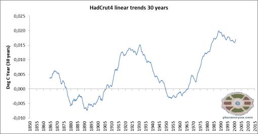 hadcrut4-trend-profile