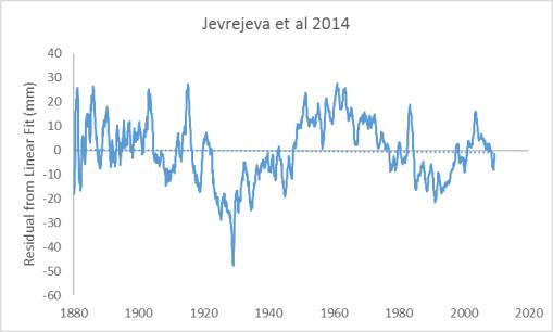 jevrejeva-2014-residual