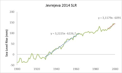 jevrejeva-aceleraciones
