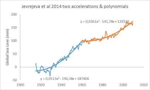 jevrejeva-two-accelerations
