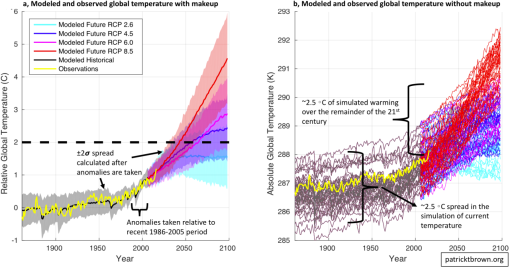 modeled-and-observed-global-temperature-with-and-without-makeup3