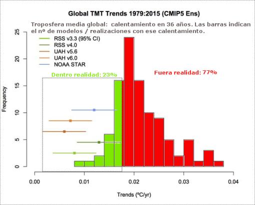 modelos-climaticos-y-realidad-tmt-glob-gavin-curry.png