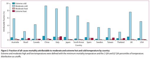 muertes-y-temperatura