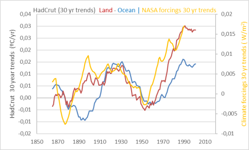 nasa-forcings-hadcrut-30yr-trends
