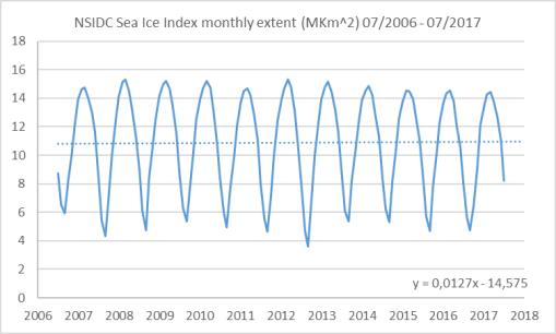 nsidc-sii-monthly-extent-from-2006