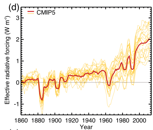 radiative-forcing-ipcc