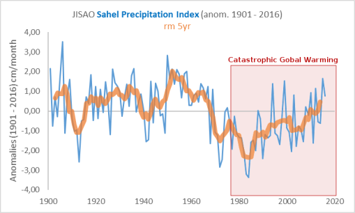 sahel-precipitation-index