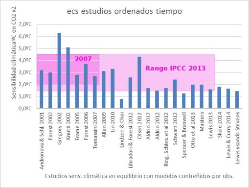sensibilidad-climatica-equilibrio-estudios-recientes