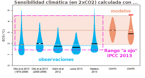 sensibilidad-climatica-modelos-observaciones