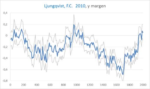 temperatura-2000-anos-ljungqvist