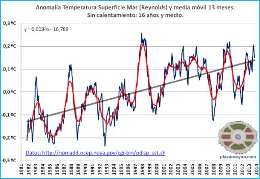 temperatura-global-mar-septiembre-2013-2