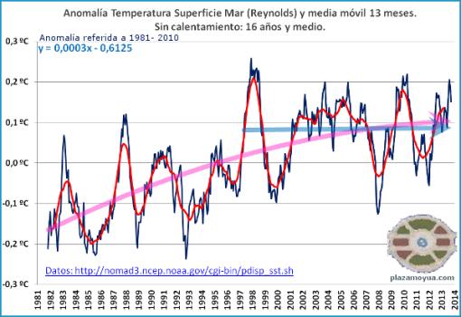 temperatura-global-mar-septiembre-2013