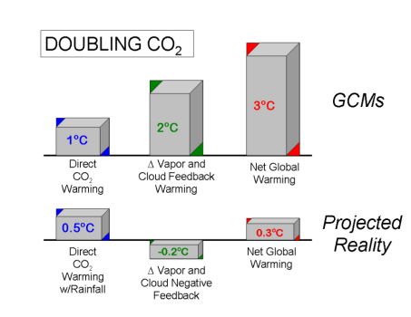 william-gray-doubling-co2