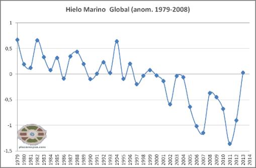 hielo-marino-global-anual-2013