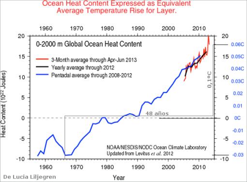 lucia-calentamiento-del-mar-engrados-de-temperatura