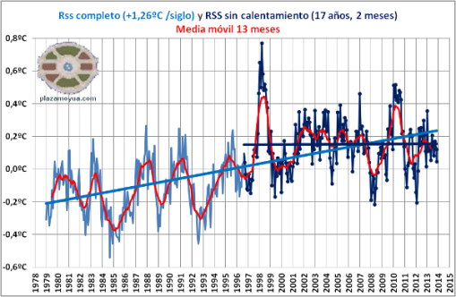 17-anos-sin-calentamiento-global