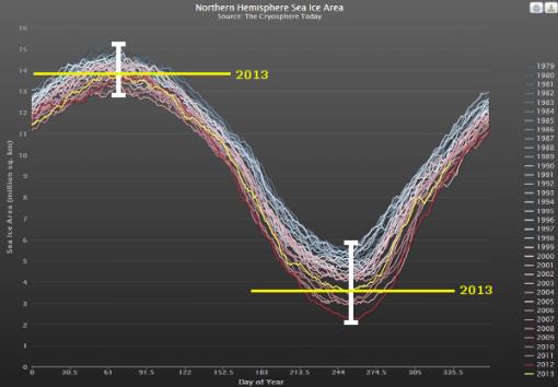 2013-hielo-marino-artico-min-max