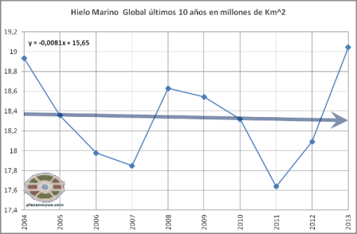 2013-hielo-marino-global-10-anos