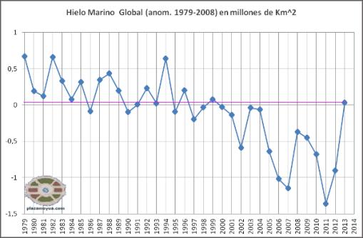 2013-hielo-marino-global-anomalia